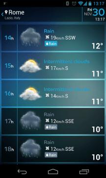 V předpovědi počasí je k dispozici hodinová předpověď