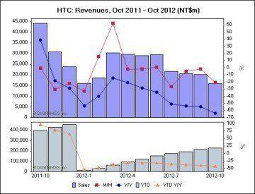 HTC výnosy 2012