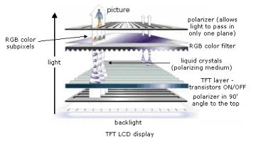 TFT_LCD_display