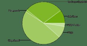 Podíly jednotlivých verzí OS Android v prosinci 2012