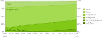 Historický průběh zastoupení jednotlivých verzí Androidu