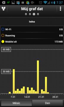 Mobilní data za poslední měsíc