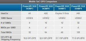 Porovnání výkonu grafiky PowerVR