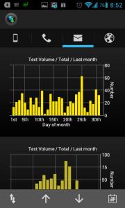 PhoneUsage: statistiky textových zpráv
