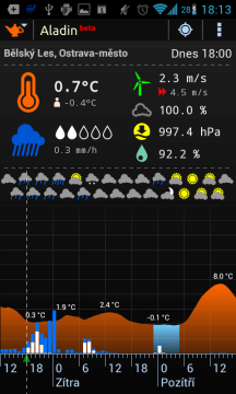 Meteor – Aladin: vývoj teploty