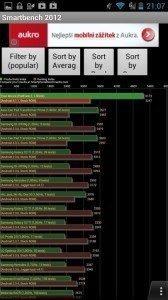 Souhrnné výsledky benchmarku Smartbench 2012