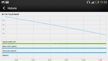 HTC One dokázal přehrávat Full HD film více než 6 hodin, než se vybil