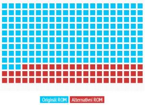 Více než 3/4 respondentů používají originální firmware od výrobce
