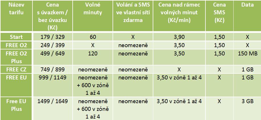 o2 tarify2