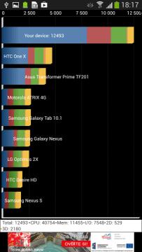 Boj o první příčku byl v testování vyrovnaný. HTC One a Galaxy S4 se střídavě předháněly