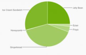 Zastoupení jednotlivých verzí Androidu