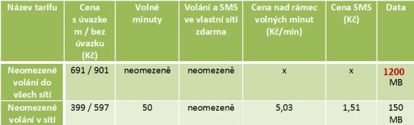 Nový datový plán Vodafone platný od 1. května 2013