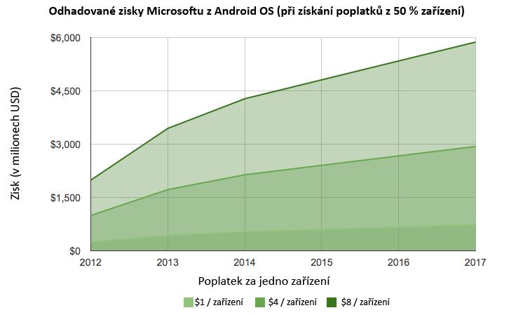 android_microsoft_graf