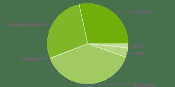Zastoupení jednotlivých verzí Androidu v dubnu 2013