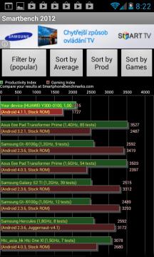 Výsledek v benchmarku SmartBench 2012