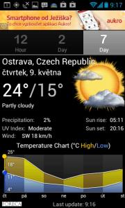 Palmary Weather: graf teplot