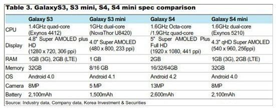 Samsung_Galaxy_S_4_Mini_Specs