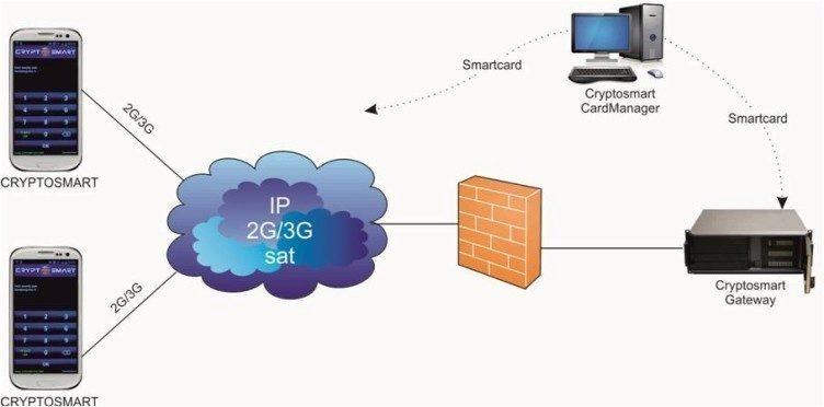 Struktura volání přes Cryptosmart_2