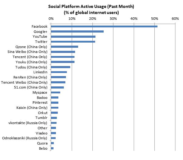 socialnetworksdec2012-v1-602x526