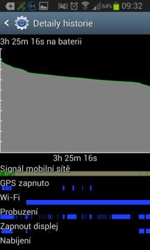 Dnešní telefony dlouho na baterii nevydrží