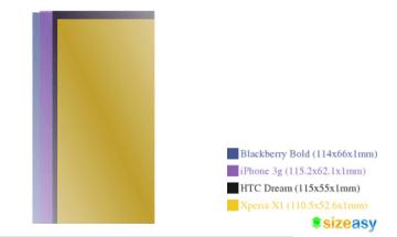 Srovnání velikostí telefonů s HTC Dream