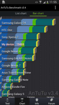 Galaxy S4 Active benchmark