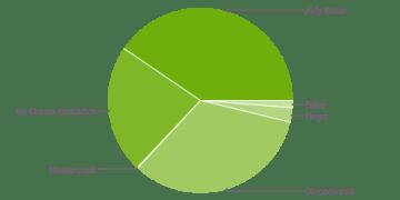 Na více než 40 % zařízení s Androidem běžel v červenci Jelly Bean