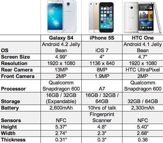 Galaxy-S4-vs-iPhone-5S-vs-HTC-One-chart