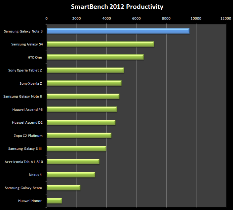 SmartBench-2012-Productivity