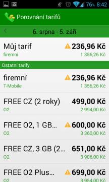 Seznam tarifů, seřazený podle ceny