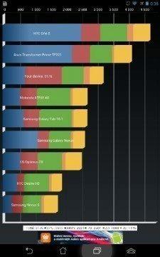 Asus Fonepad - Quadrant benchmark 3176