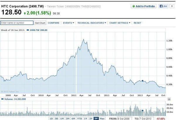 HTC stock