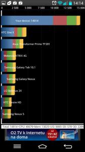 Výsledky benchmarku Quadrant Standard Edition