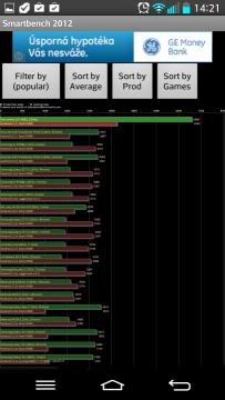 Výsledky v benchmarku SmartBench 2012