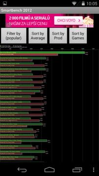 Nexus 5: výsledky v benchmarku SmartBench 2012