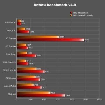Porovnání výkonu HTC M8 a HTC One
