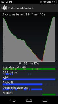 Zcela vybitý telefon se nabije za dvě hodiny