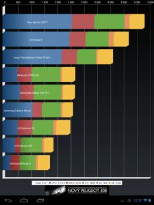 Výsledek v benchmarku Quadrant Standard Edition