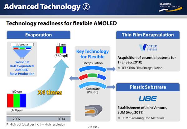 Samsung - technologie flexibilních displejů