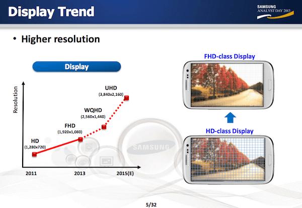 Samsung - trend vývoje displejů