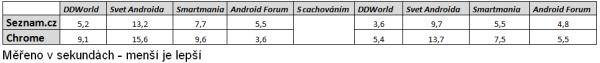 I když výsledky pouze orientační, je jasně vidět, že je Seznam.cz rychlejší.