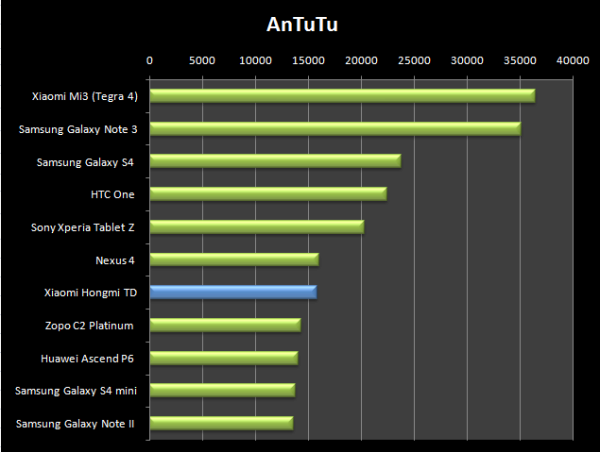 Skvělý výsledek v AnTuTu. Hongmi šlape na paty Nexu 4, což jsme nečekali