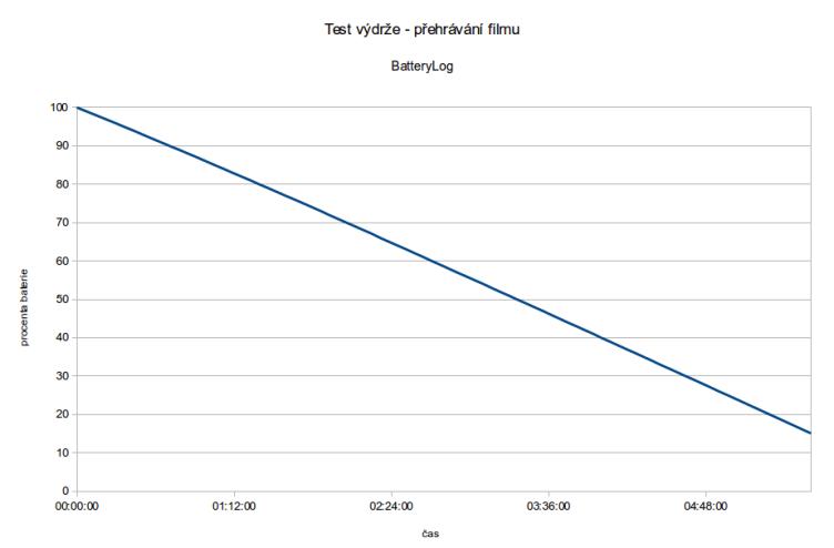 Více než 5 hodin přehrávání filmu je dobrý  výsledek, že?