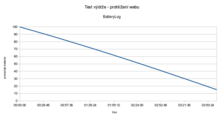 Výsledek prohlížení webu je celkově průměrný. Na tak velký displej a levný přístroj ovšem slušný