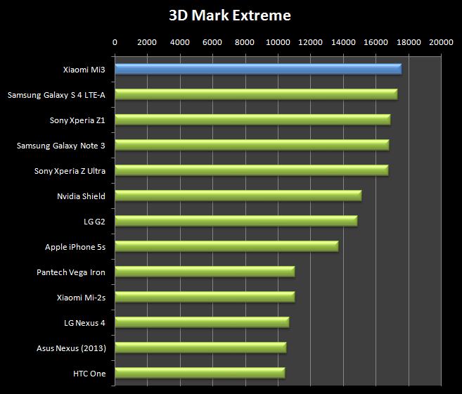 V 3D Marku Tegra 4 opět excelovala