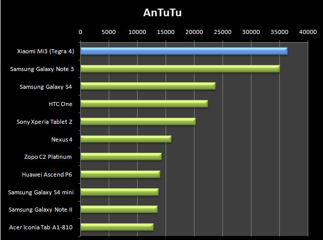 V AnTuTu Mi3 válí a poráží dokonce konkurenční Snapdragon 800 v Notu 3