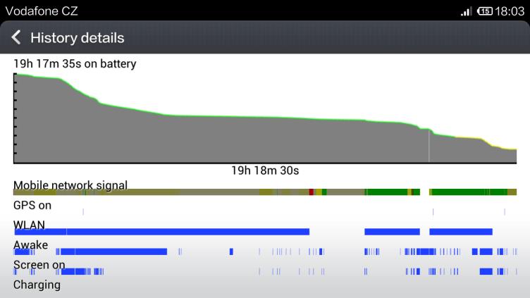 Xiaomi Mi3 vydrží při intenzivnějším zatížení jeden den. Víc čekat nemůžeme