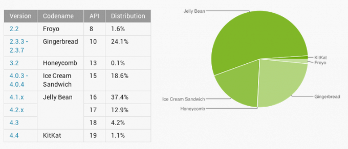 Android procentualni vyjadreni