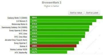 Výsledky Nokia Normandy v benchmarku Browsermark 2.0