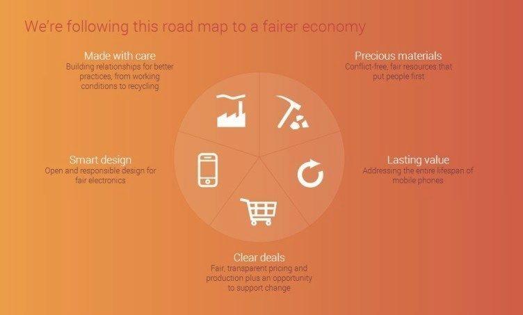 Fairphone_výrobní proces